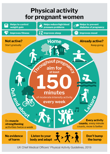 physical activity pregnancy infographic.png