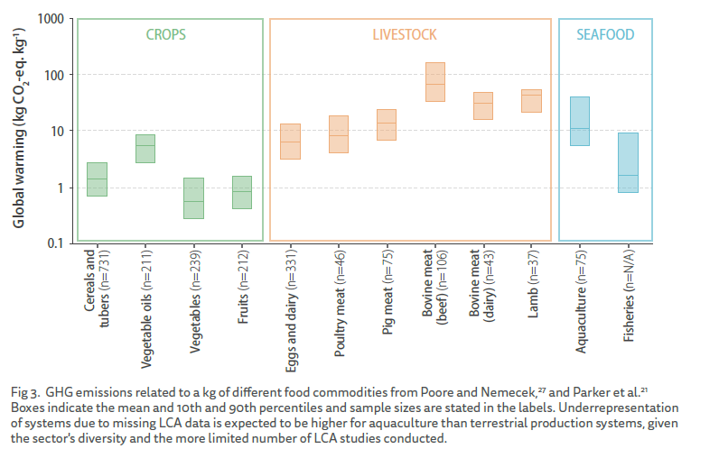 GHG use of food commodities.png