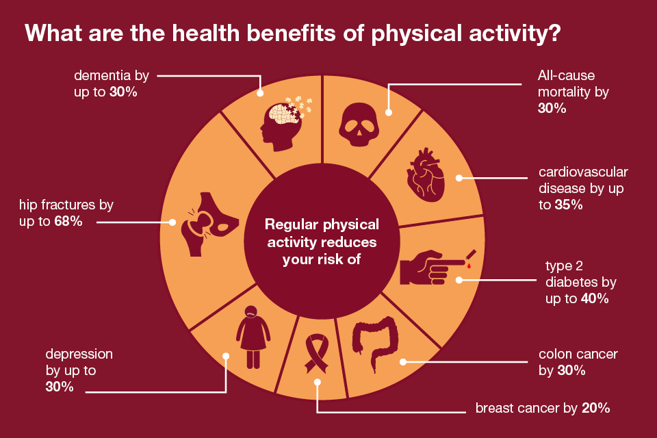 health benefits of physical activity.png