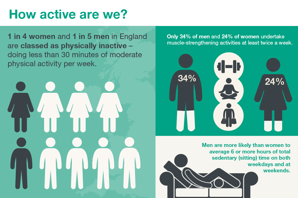 how bad are we at physical activity