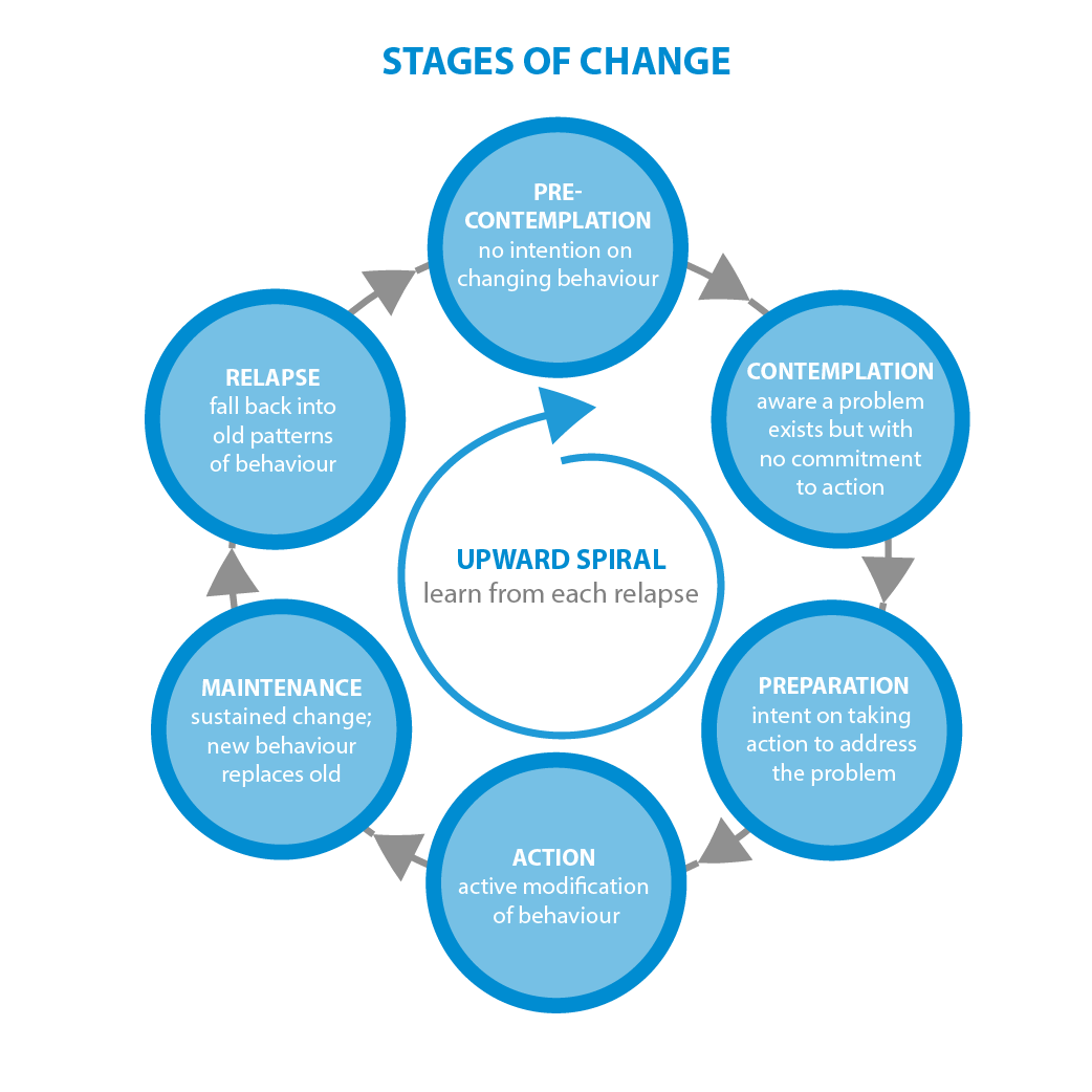 stages of change - USE IN BLOG