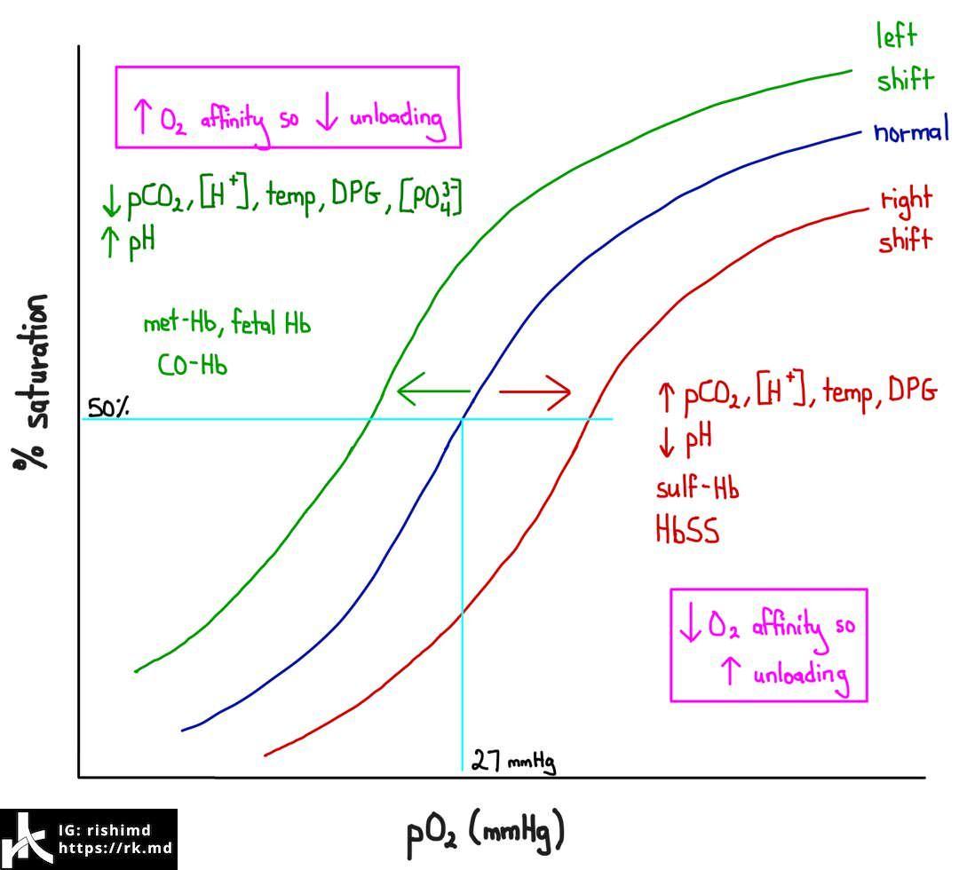 oxyHB curve